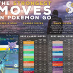 The strongest moves in Pokemon GO
