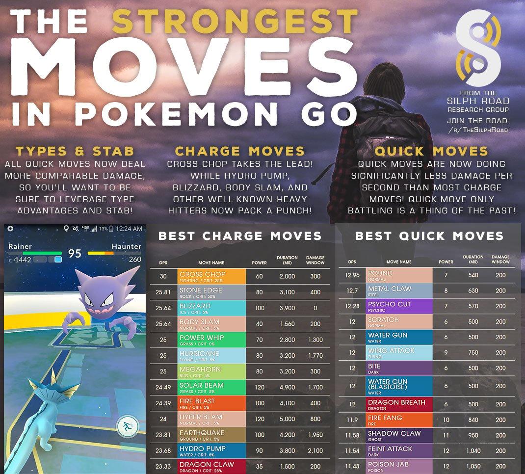 Pokemon GO DPS Nerf Buff
