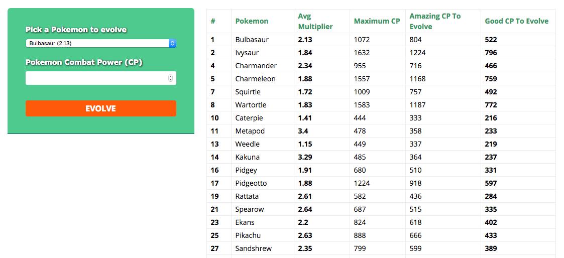 pokemon go evolution calculator pokemon go hub