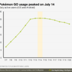 Pokemon GO Lack of Content