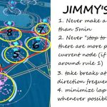 Jimmy's Loop
