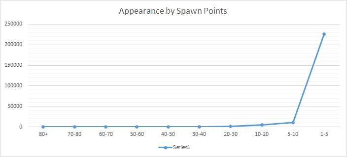 Encounters by spawn points