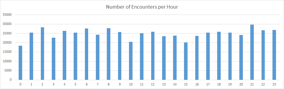 Pokemon Encounters per Hour of day