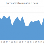 Pokemon Encounters per minute in hour