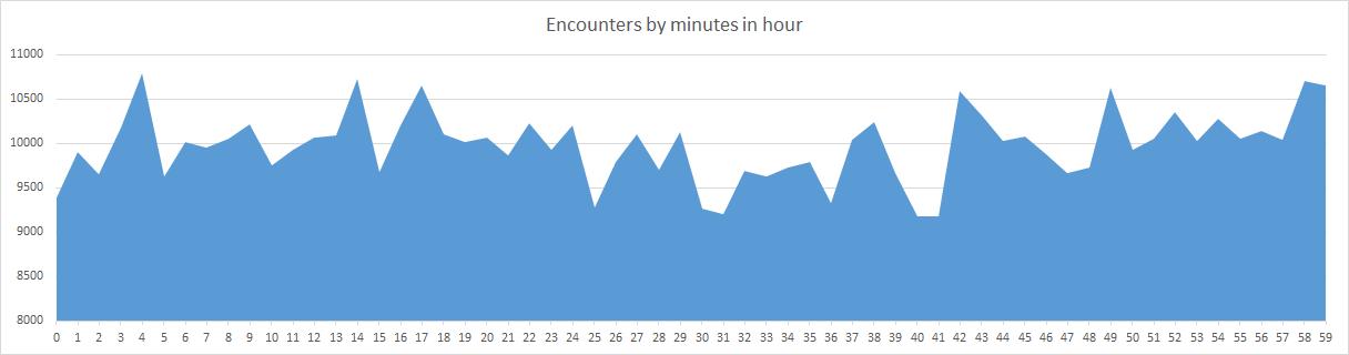 Pokemon Encounters per Hour of day