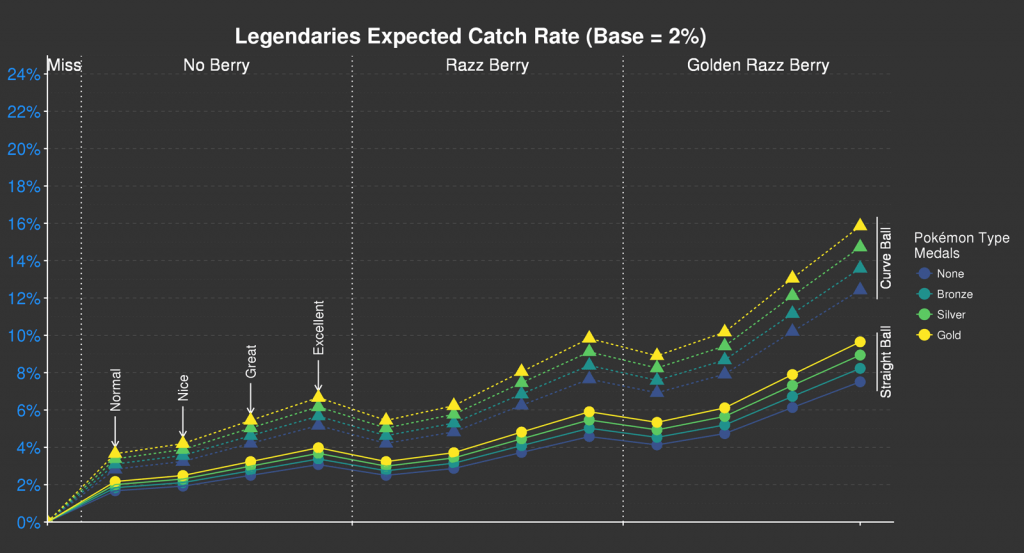 Pokémon GO Legendary Catch Rates