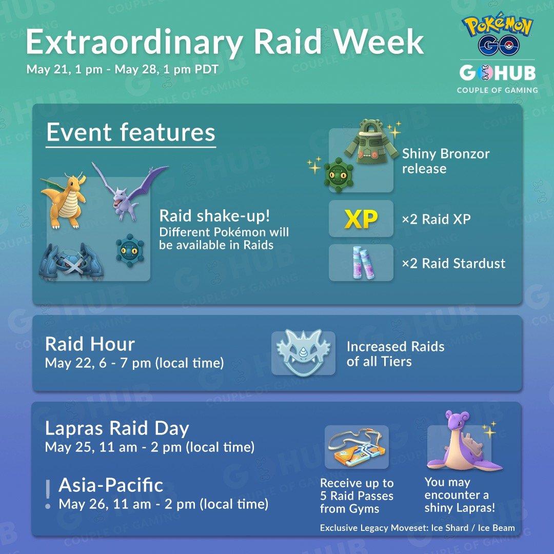 Raid Week 2019