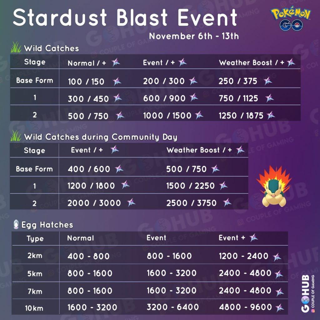 Stardust Bonuses: Stardust Blast + Cyndaquil Day edition