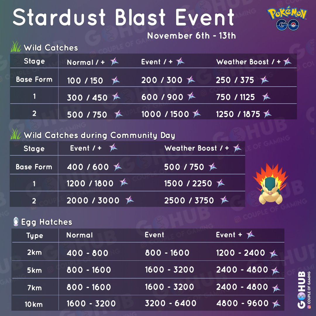 Stardust bonus charts and farming guide: Stardust Blast and