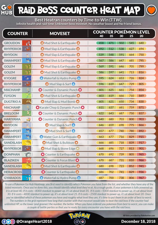 Heatran Raid Counters Guide | Pokemon GO Hub