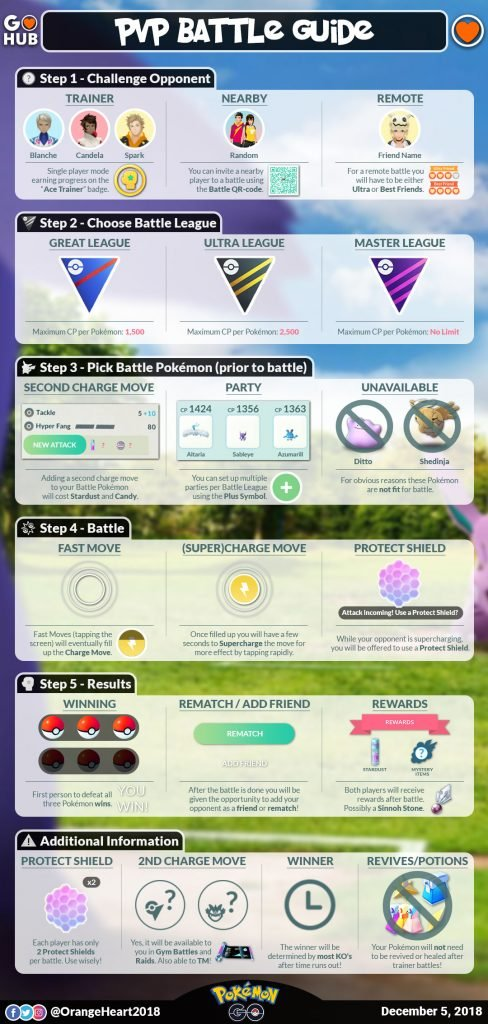 Infographic about Pokemon GO Trainer Battles