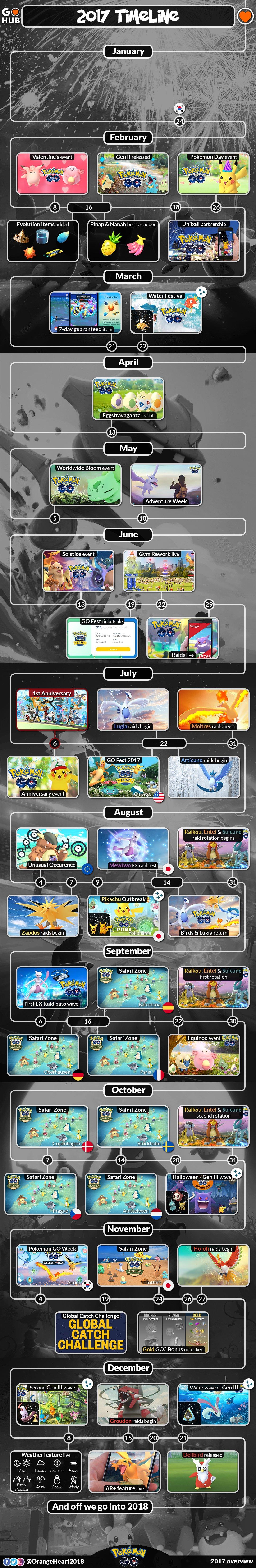 Pokemon GO in 2017