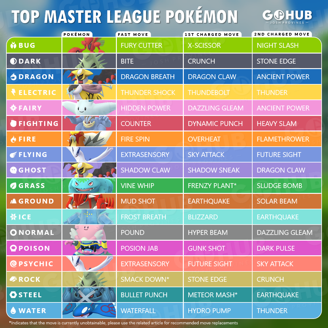 Top Master League Pokémon | Pokemon GO Hub