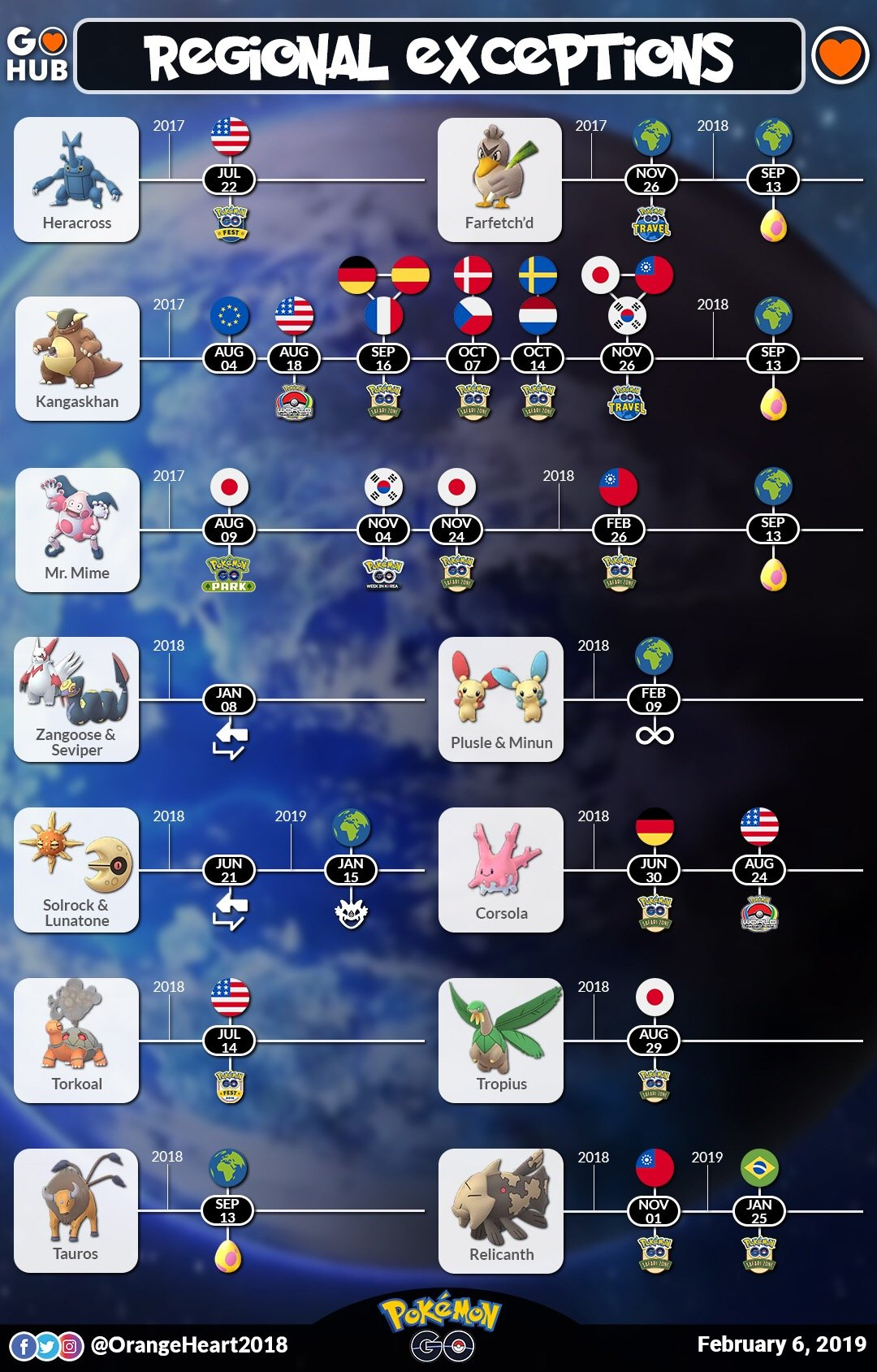 Pokemon go chatot region