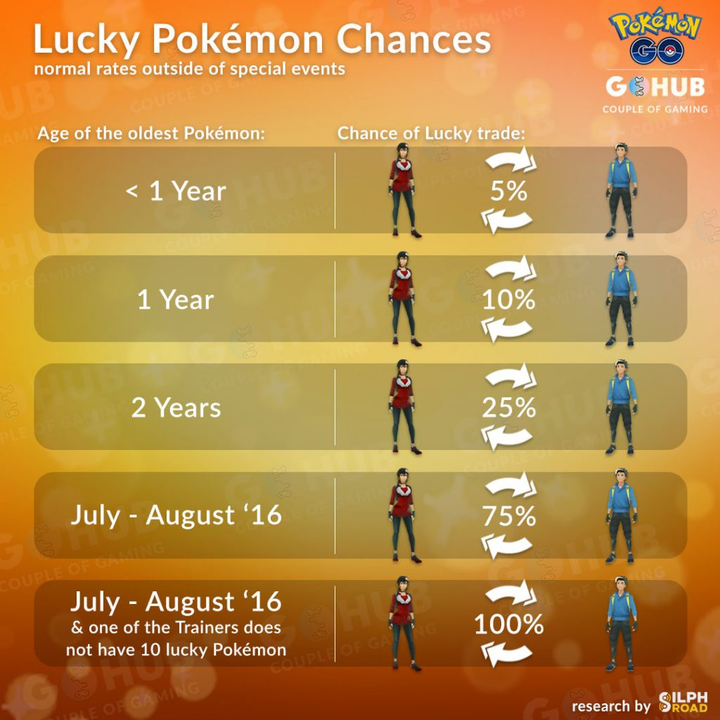 Lucky Pokémon Odds