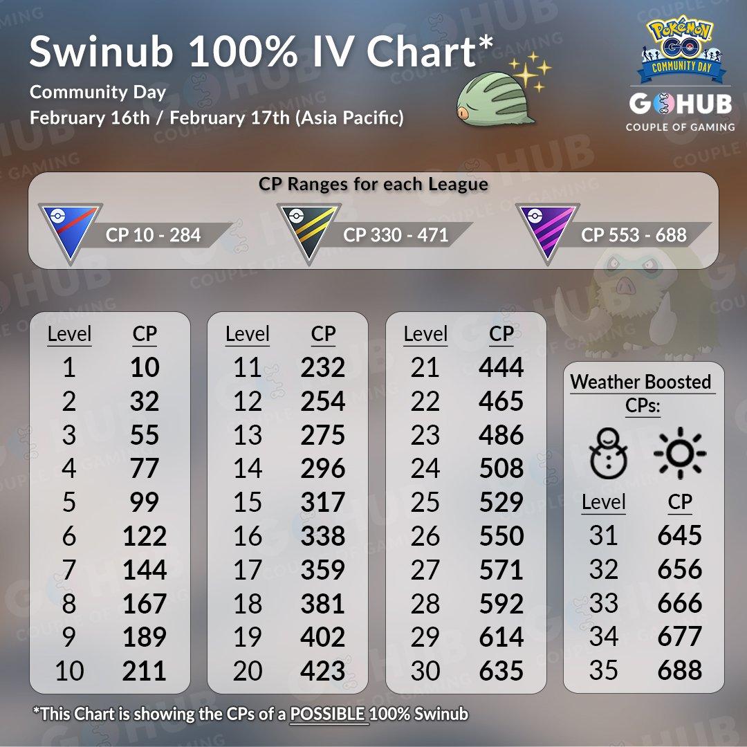 Swinub 100% IV Chart