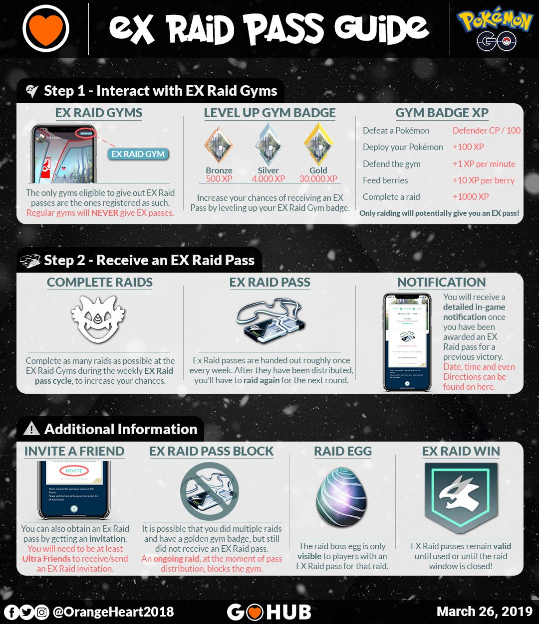 News Roundup: EX Raid Pass Infographic