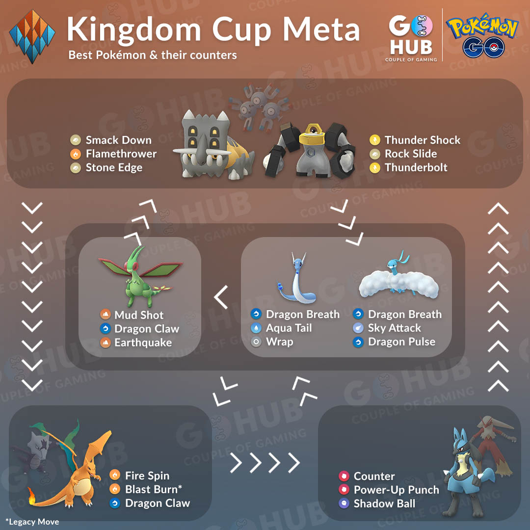 The Kingdom Cup Meta