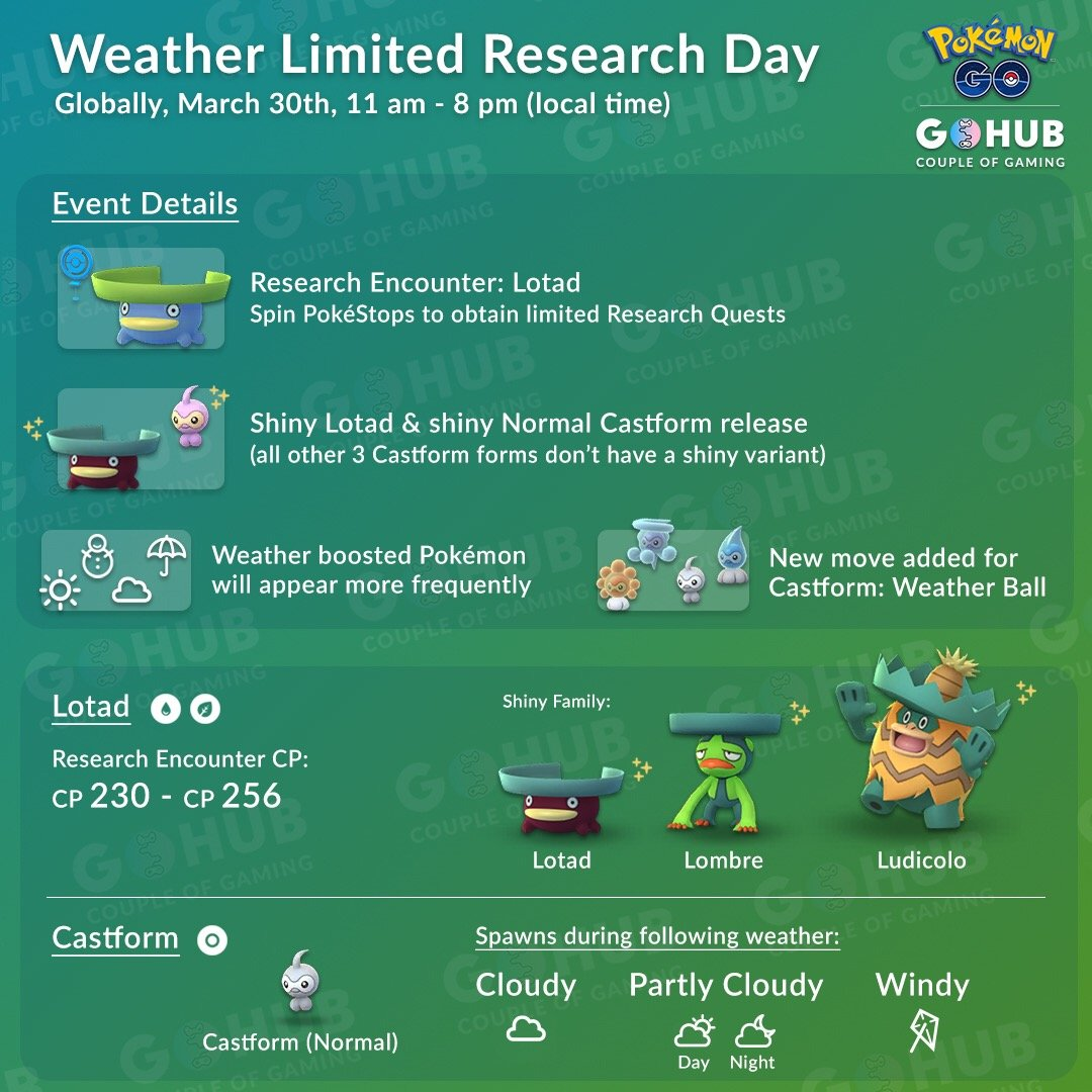Weather Limited Research Day Infographic