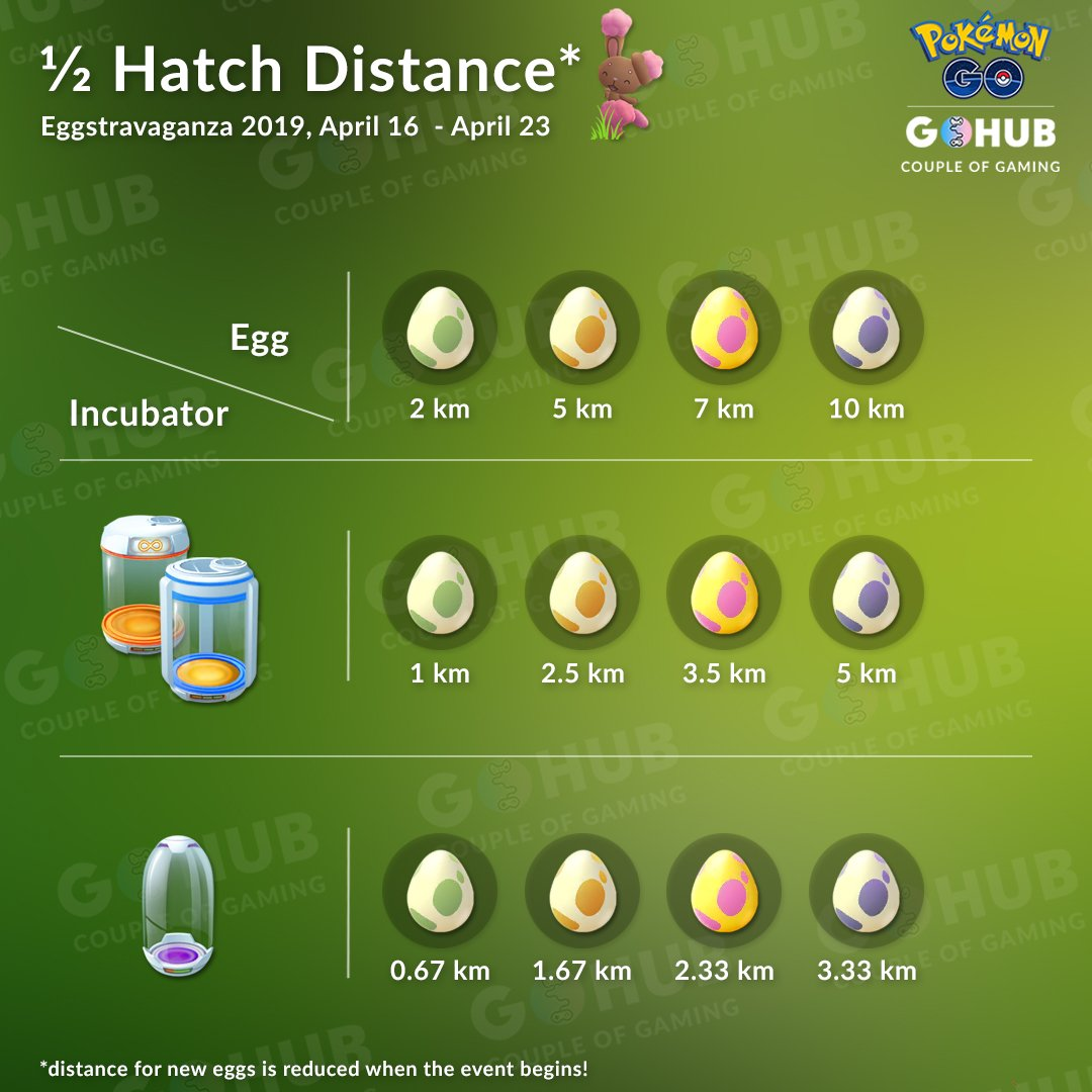 Eggstravaganza 2019 Announcement and Guide! | Pokemon GO Hub