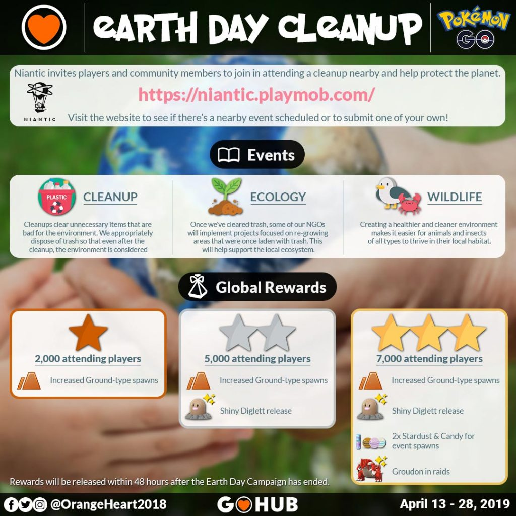 Earth Day 2019 Cleanups