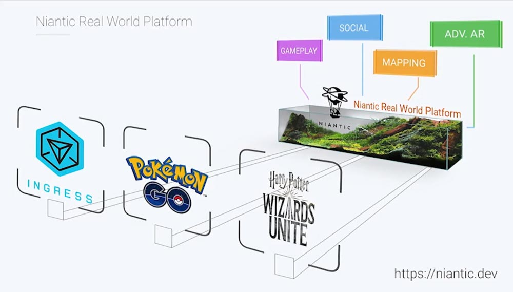 Head of Product: Niantic Real World Platform