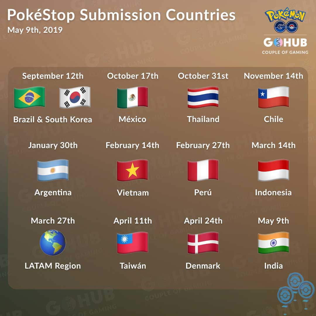 PokéStop Submissions