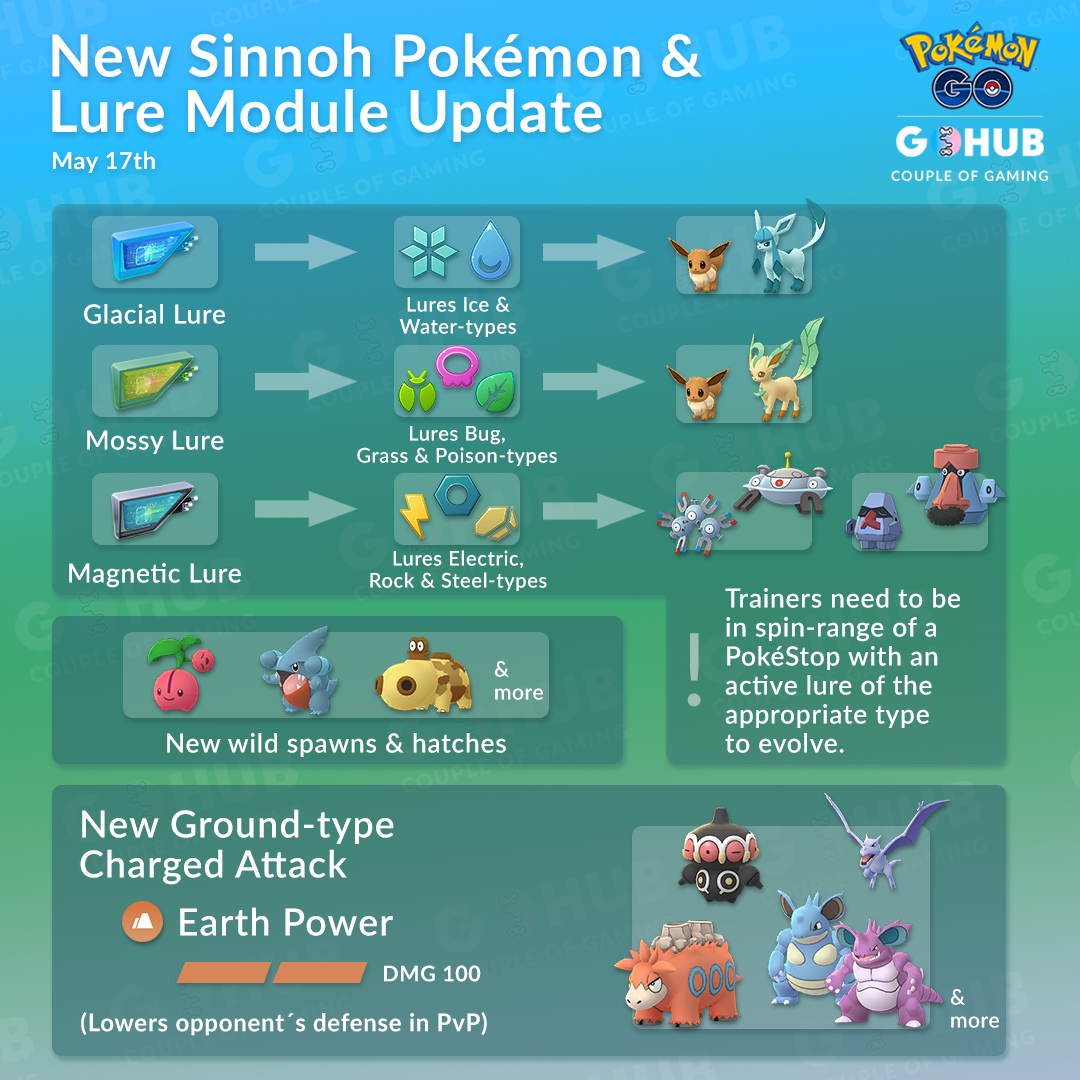 New Lures, More Pokémon, and a New Move Officially Announced