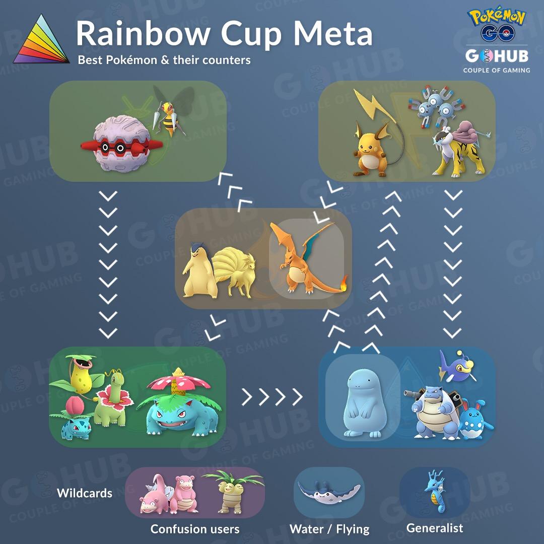 The Rainbow Cup: Guide and Meta Analysis | Pokemon GO Hub