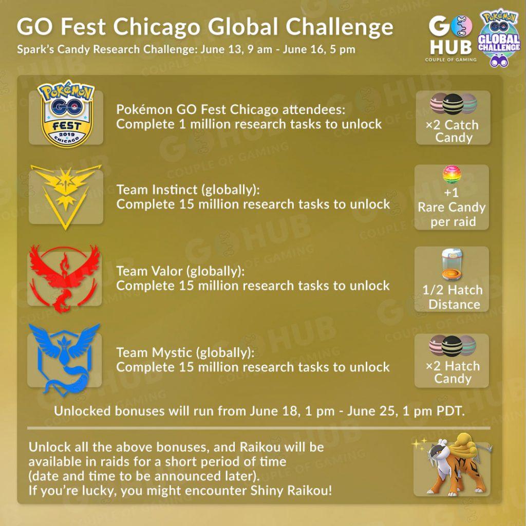 GO Fest Chicago Challenge