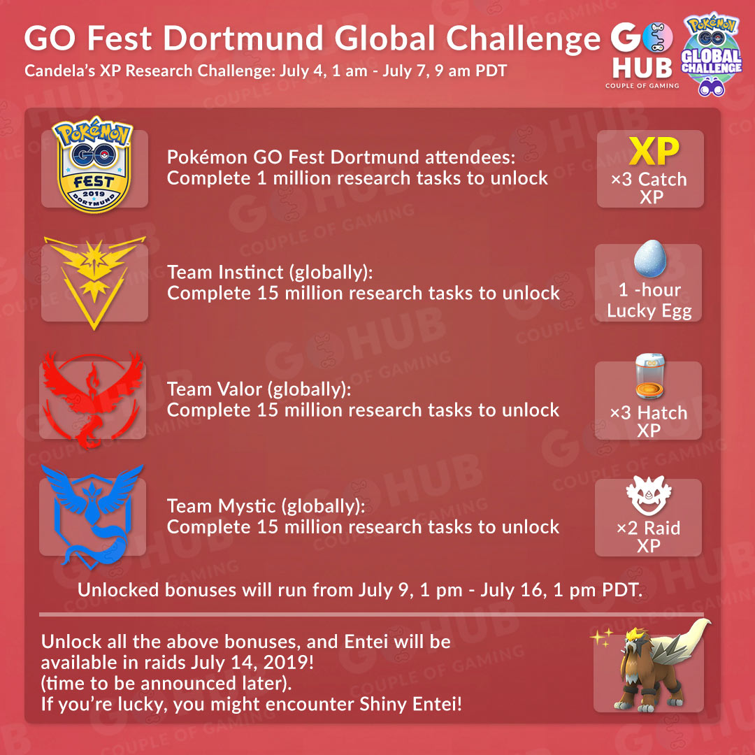 Global Research Challenges in Pokémon GO Fest 2019   PokeNews