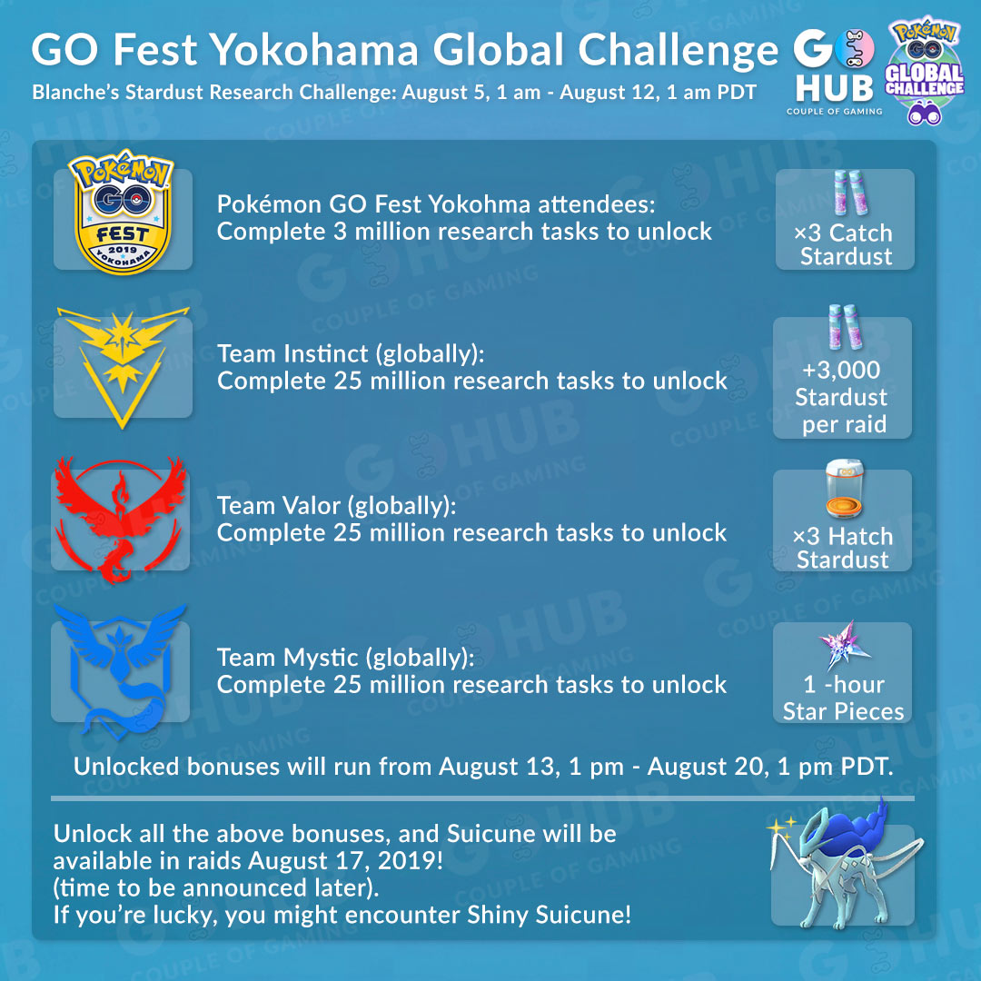 Pokémon GO Fest 2019 Global Research Challenges | Pokemon GO Hub