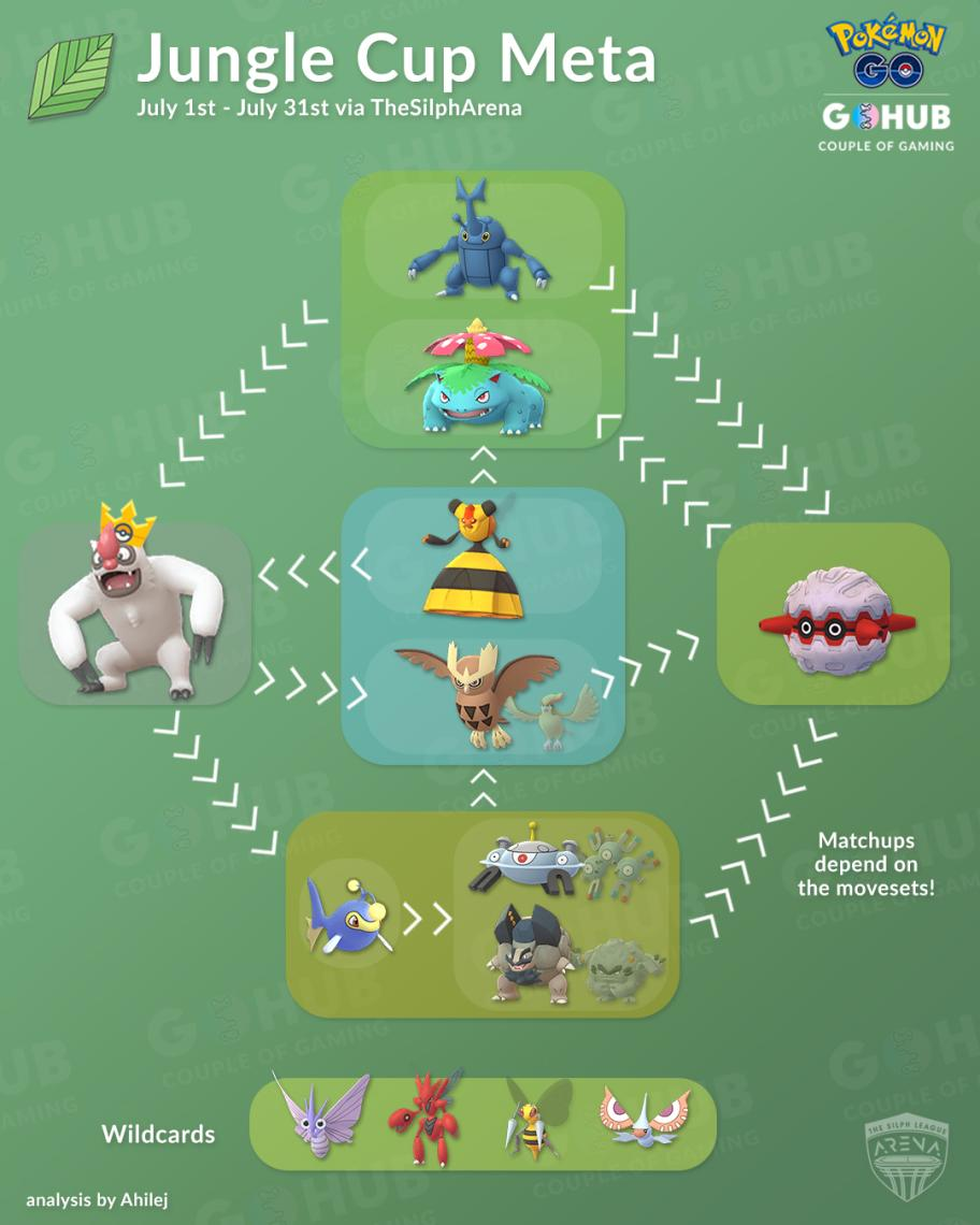 Jungle Cup - First Impressions of the Meta - An infographic to show which Jungle Cup meta Pokémon can easily counter others.