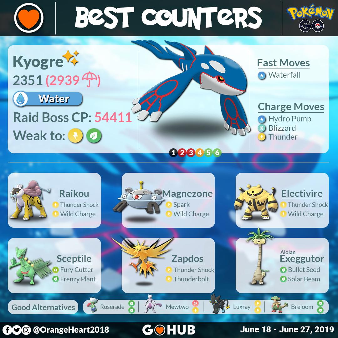 Kyogre Raid Boss Counters Guide | Pokemon GO Hub