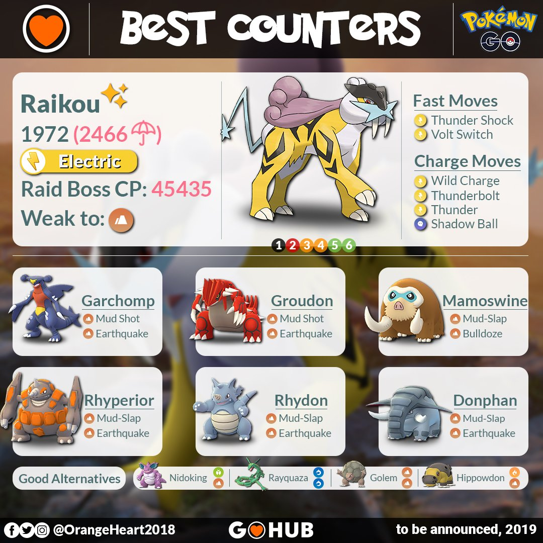 Raikou Raid Boss Counters
