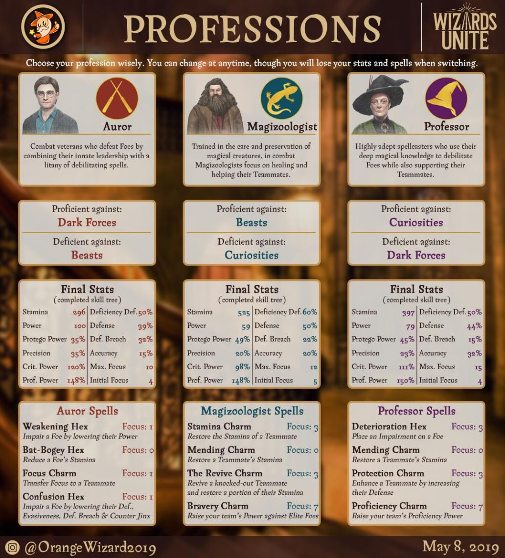 Breakdown of Professions