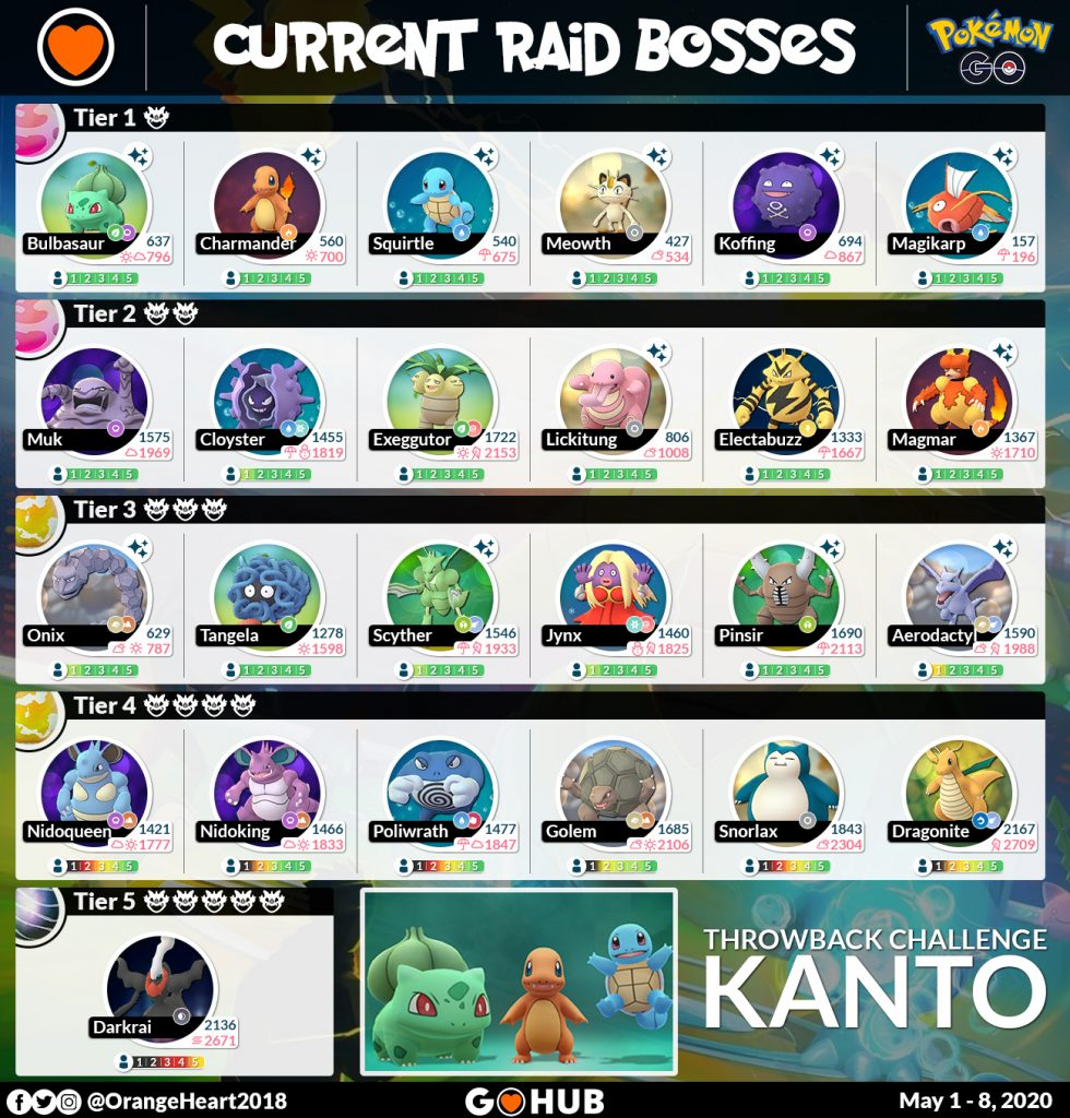 Kanto themed raid bosses