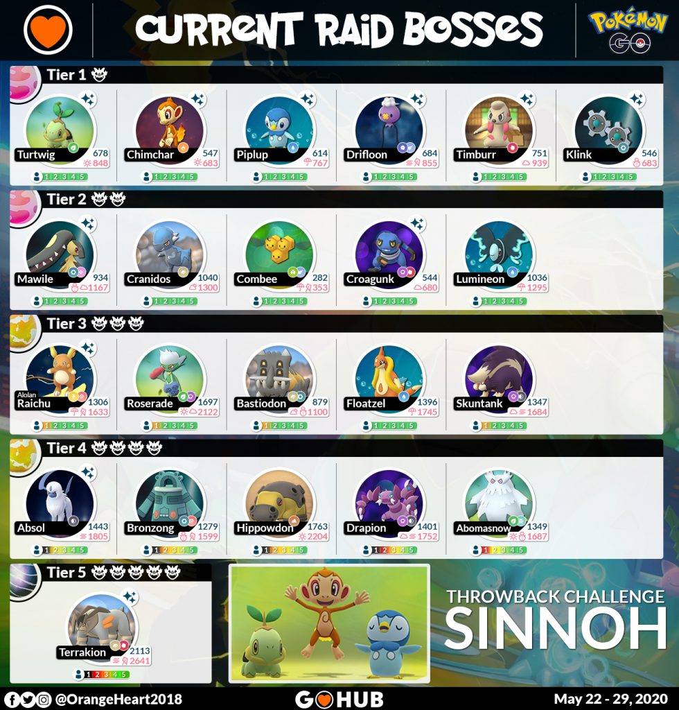 Sinnoh Challenge Themed Raid Bosses