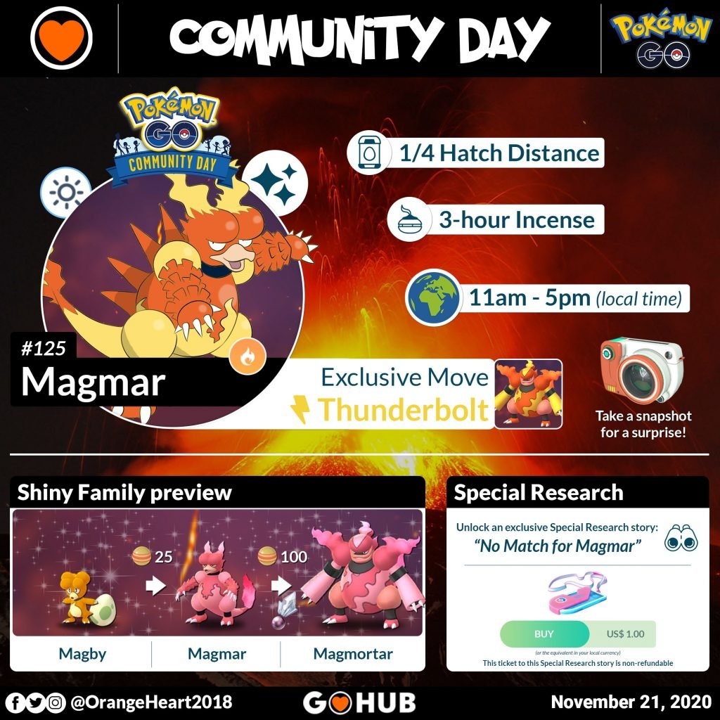 Magmar Community Day infographic