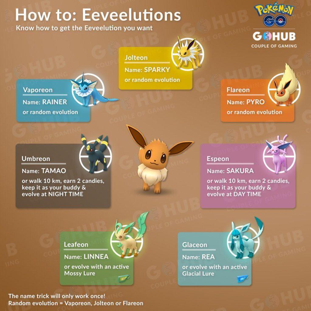 Eevee evolution infographic