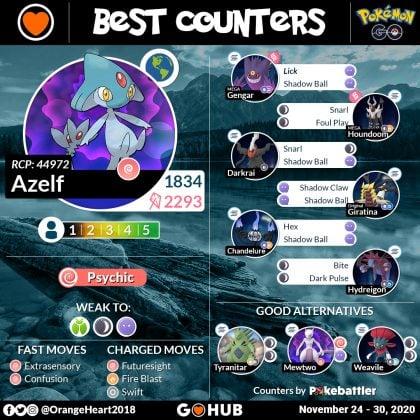 Raid Boss Counters Azelf