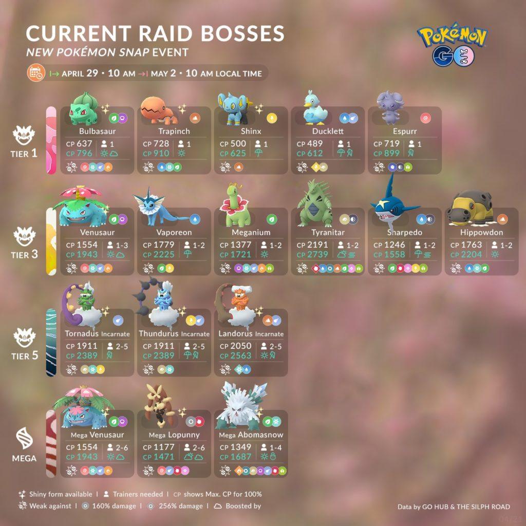 New Pokémon Snap Celebration Event Raids