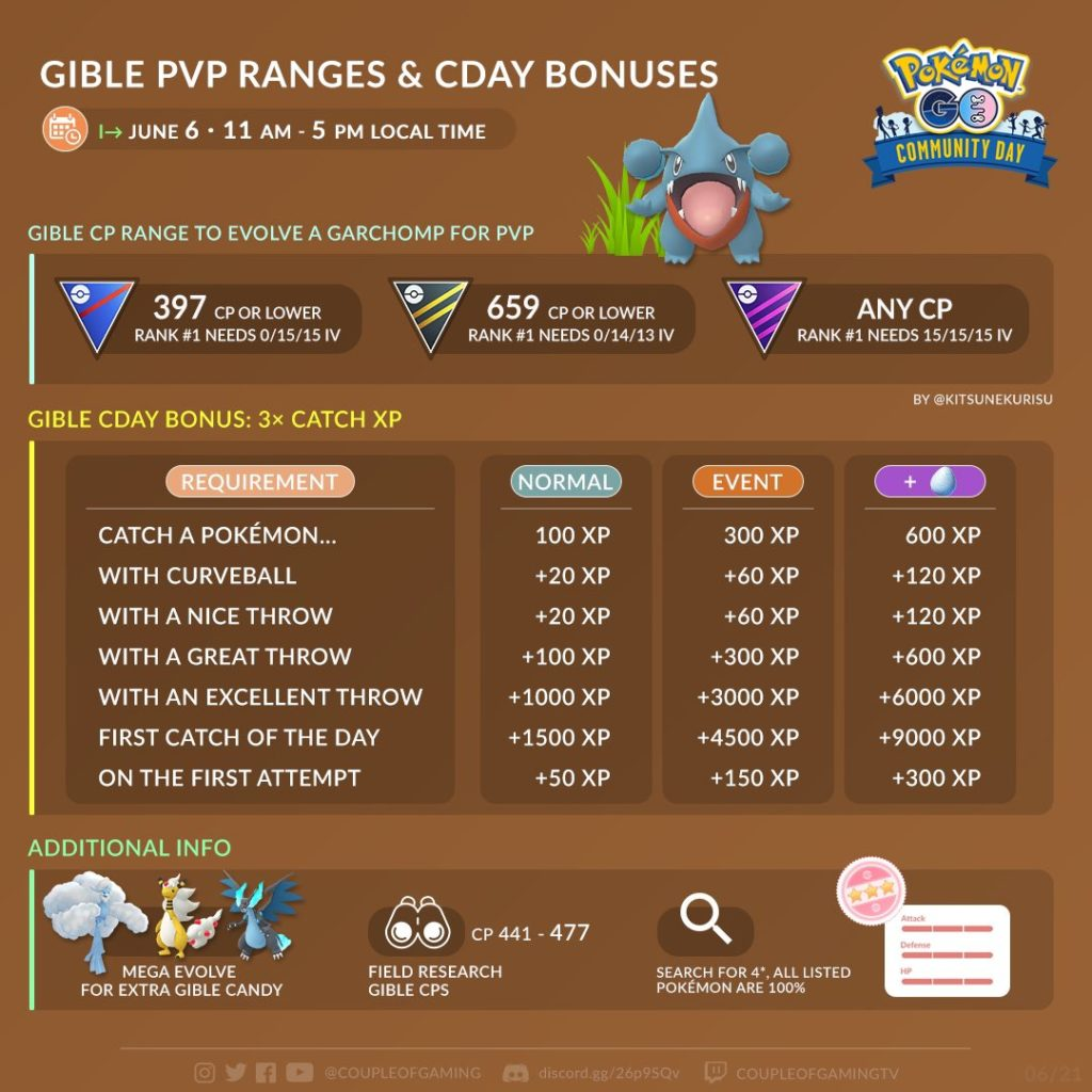 Gible Community day Infographic
